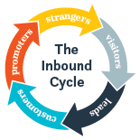 the inbound cycle