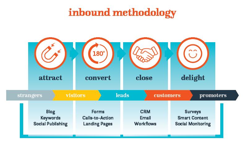 the inbound methodology MADE