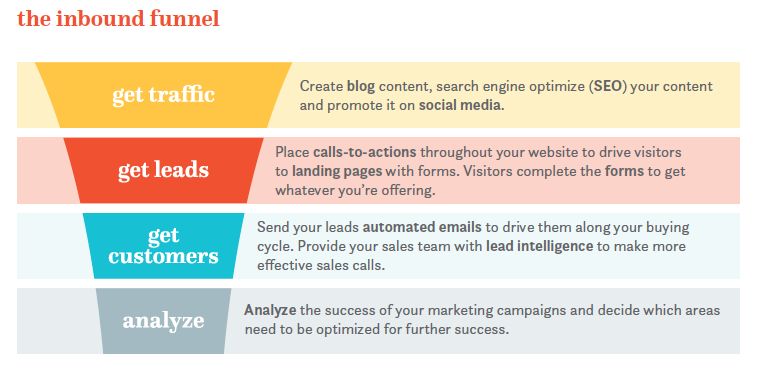 the inbound funnel MADE