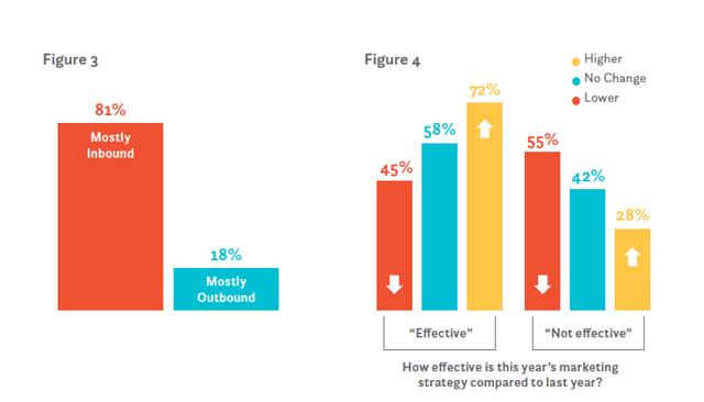 inbound marketing statistics
