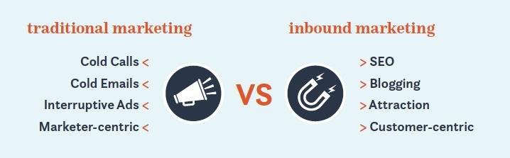 traditional marketing vs inbound marketing